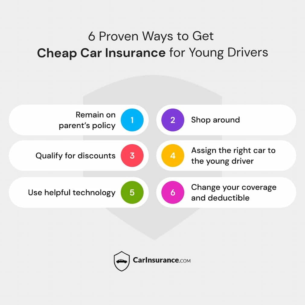 6 Proven ways to get cheap car insurance for young drivers