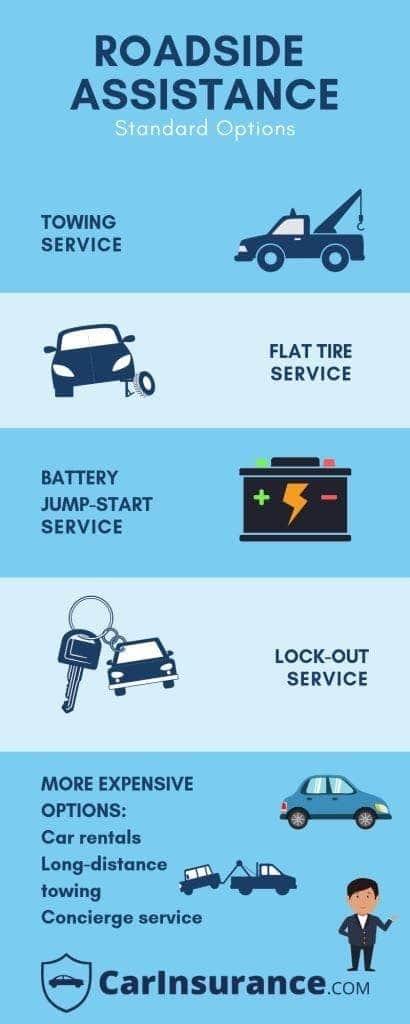 Safeco Roadside Assistance >> Guide To Roadside Assistance Plans