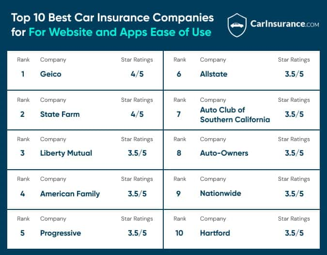 Top 10 car insurance companies for website apps ease of use.