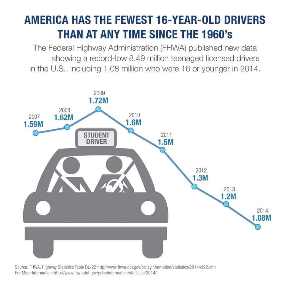 Drivers Age 16 At Record Low