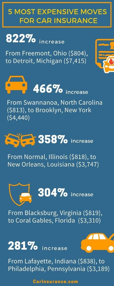 Most expensive moves for car insurance infographic