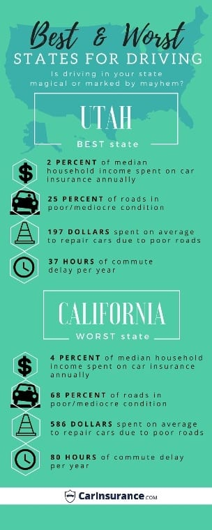 Best and worst states for driving infographic