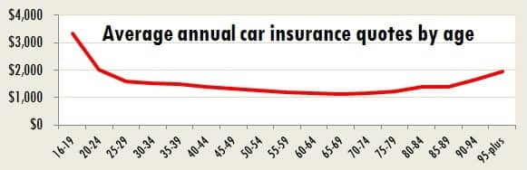 Car insurance rates chart