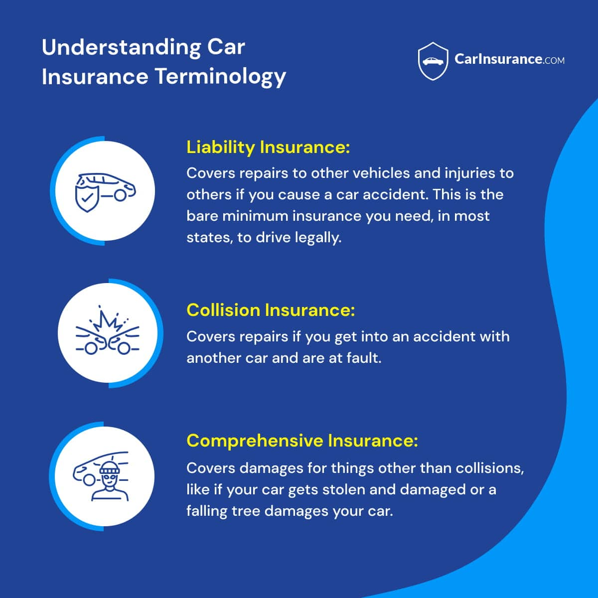 Understanding car insurance terms