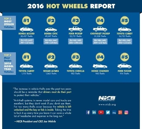 2016 most stolen vehicles