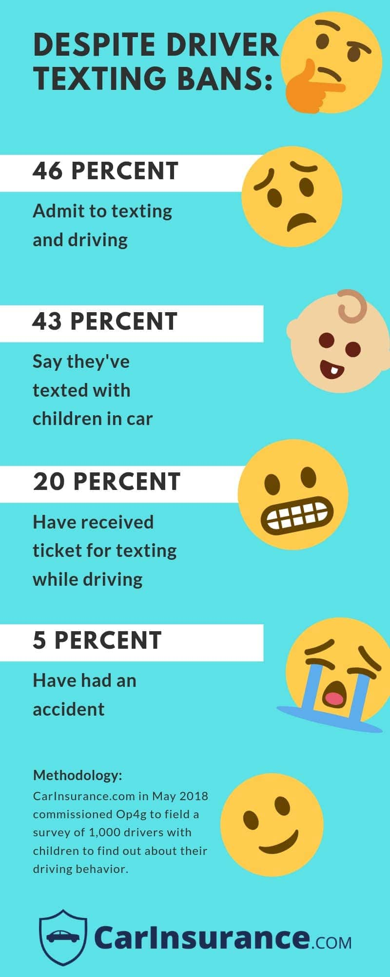 How much texting tickets affect car insurance | CarInsurance com