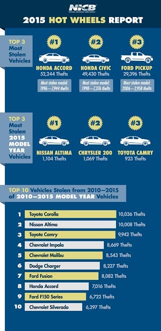 Most stolen vehicles 2015