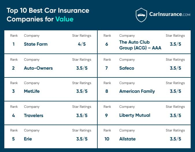 Top 10 car insurance companies for value