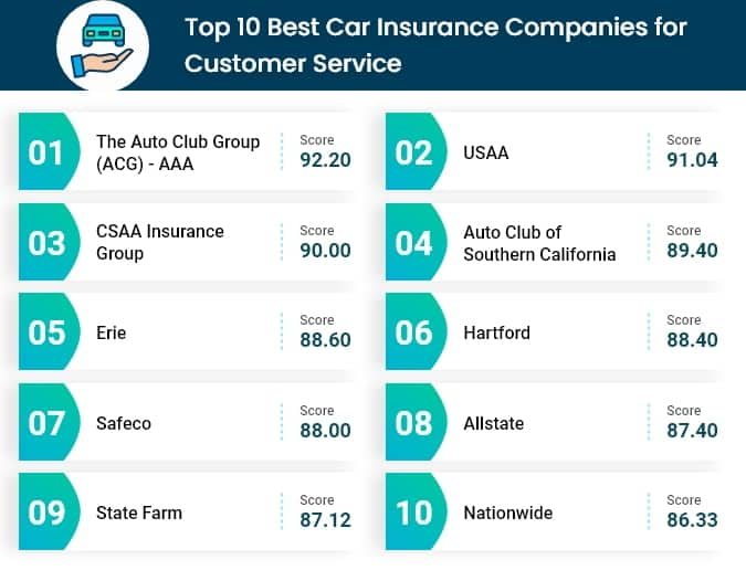 Top 10 car insurance companies for customer service