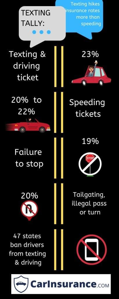 texting ticket hikes