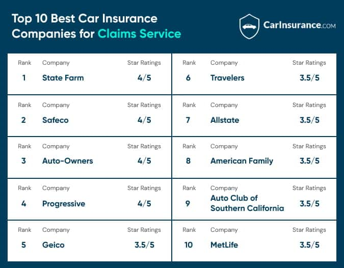 Top 10 car insurance companies for claims service